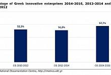 57.7% of enterprises in Greece are innovative - EKT's official survey