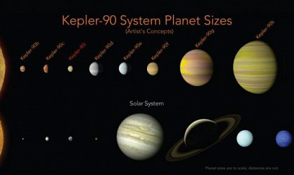 NASA FINDS SOLAR SYSTEM FILLED WITH AS MANY PLANETS AS OUR OWΝ